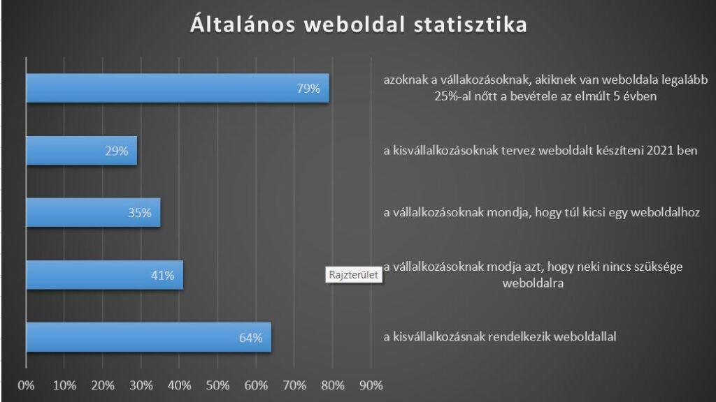 weboldal előnyök statisztika
