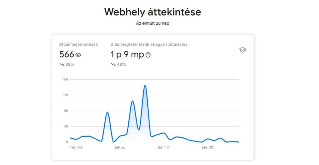 Search Console Insights főoldal